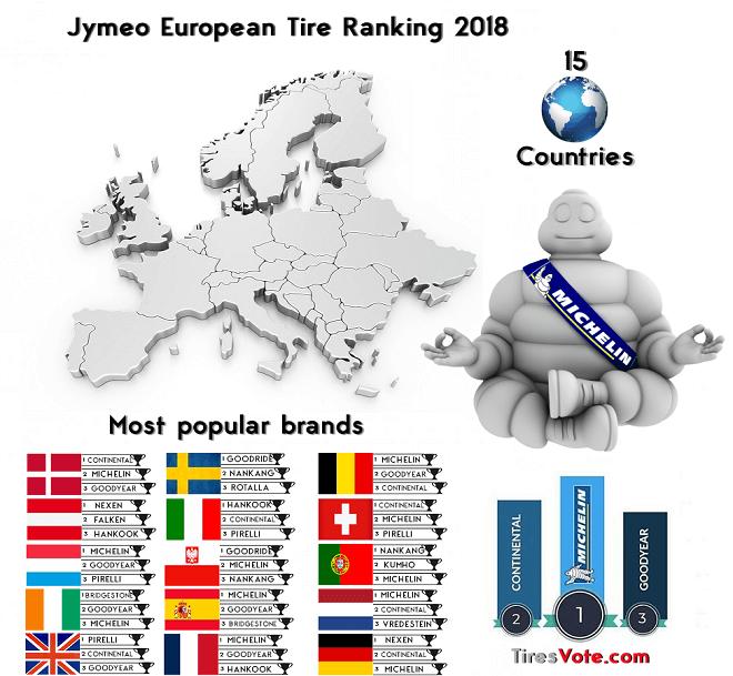 Jymeo European Tire Ranking 2018