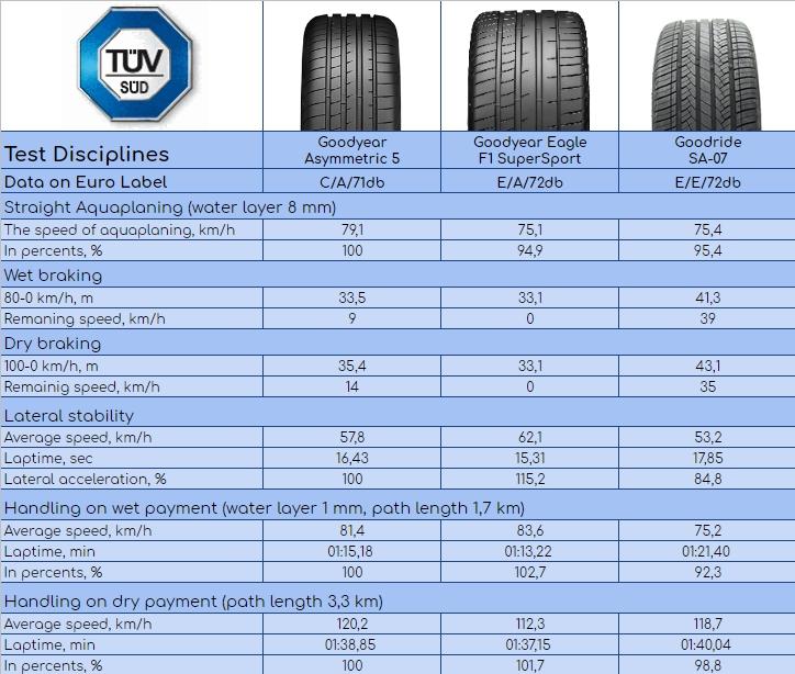 235/35 R19 Summer UHP Tire Test Summary 2019. TÜVSÜD, Auto-Illustrierte