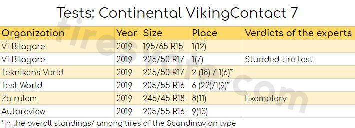Tests: Continental VikingContact 7