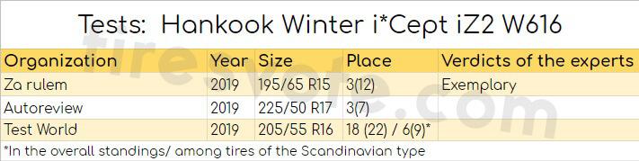 Tests: Hankook Winter i*Cept iZ2 W616
