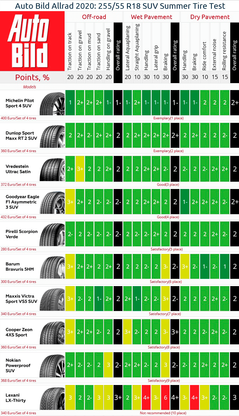 Result summary of the 255/55 R18 SUV summer tire test from Auto Bild Allrad