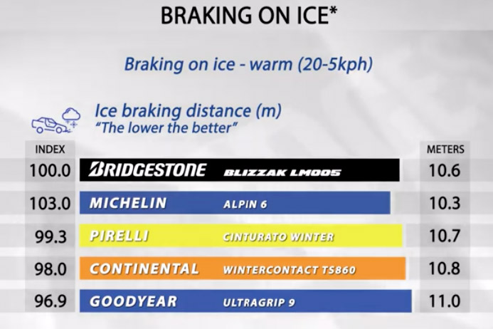 Braking on ice