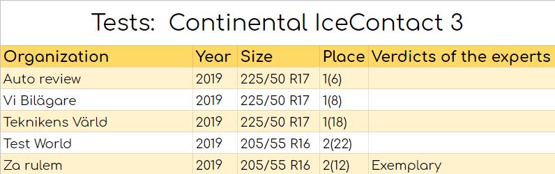 IceContact 3