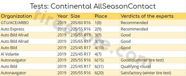 tests: Continental AllSeasonContact