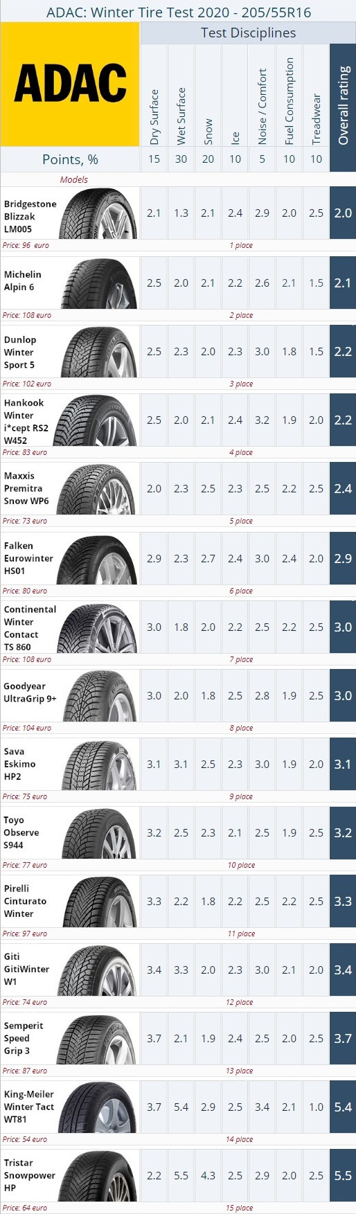 Winter tire ranking 2020 from ADAC. Size 205/55 R16.