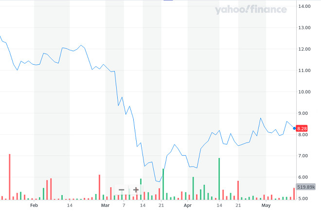 The price of Continental AG stocks. Source: Yahoo! Finance