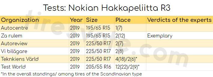 Tests: Nokian Hakkapeliitta R3