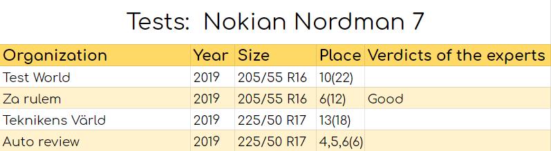 Nokian Nordman 7