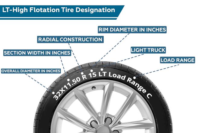 LT-High Flotation Tire Designation