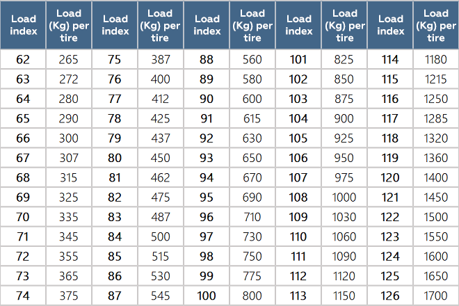 Tire load indexes