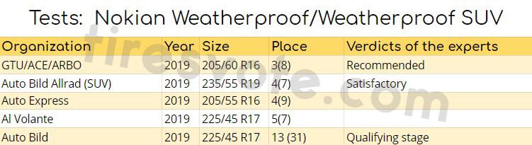 tests: Nokian Weatherproof