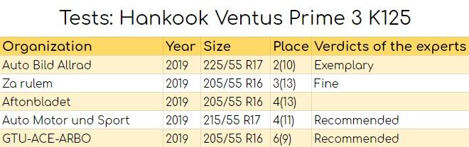Tests: Hankook Ventus Prime3 K125