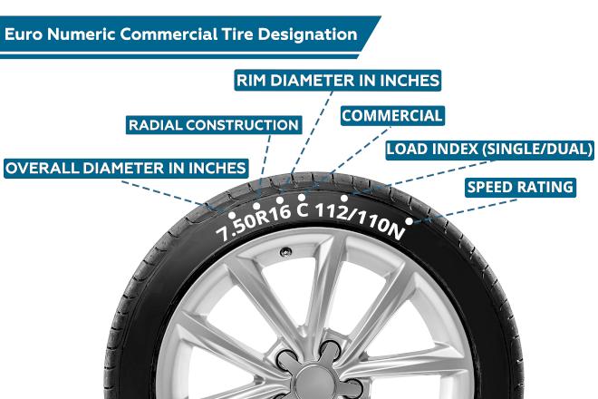 Euro Numeric Commerc. Tire Designation