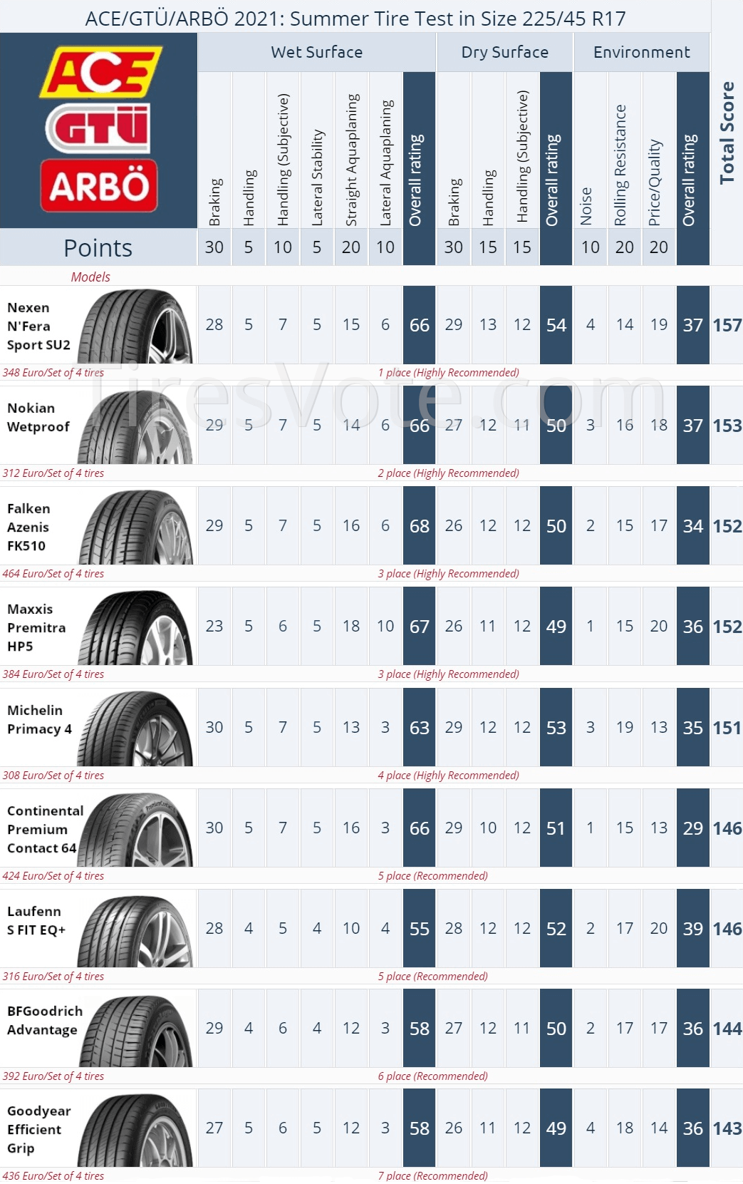 Summer tire test summary ACE/ARBÖ/GTÜ, 2021. Places 1–7. Click to enlarge.