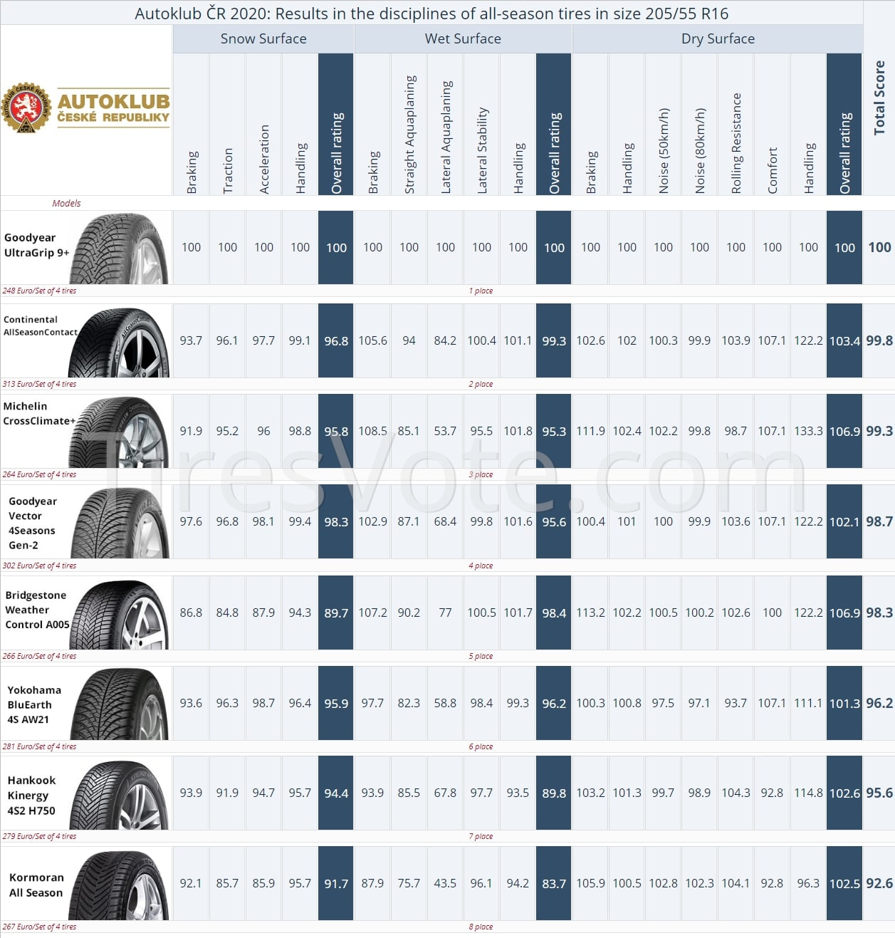 Autoklub ČR 2020: Results in the disciplines of all-season tires in size 205/55 R16