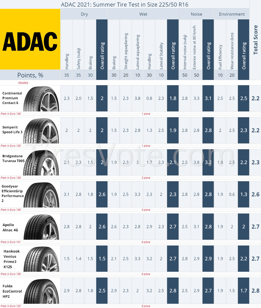 Result summary. 2021 ADAC Summer Tire Test — 205/55 R16. Places 1–8. (click to enlarge)