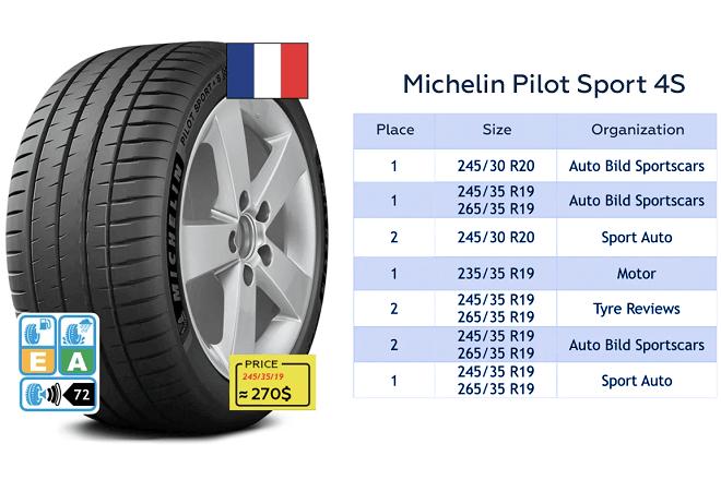Michelin Pilot Sport 4S test results