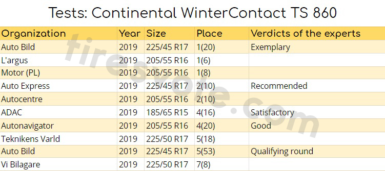 Tests: Continental WinterContact TS 860