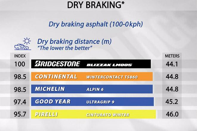 Dry braking