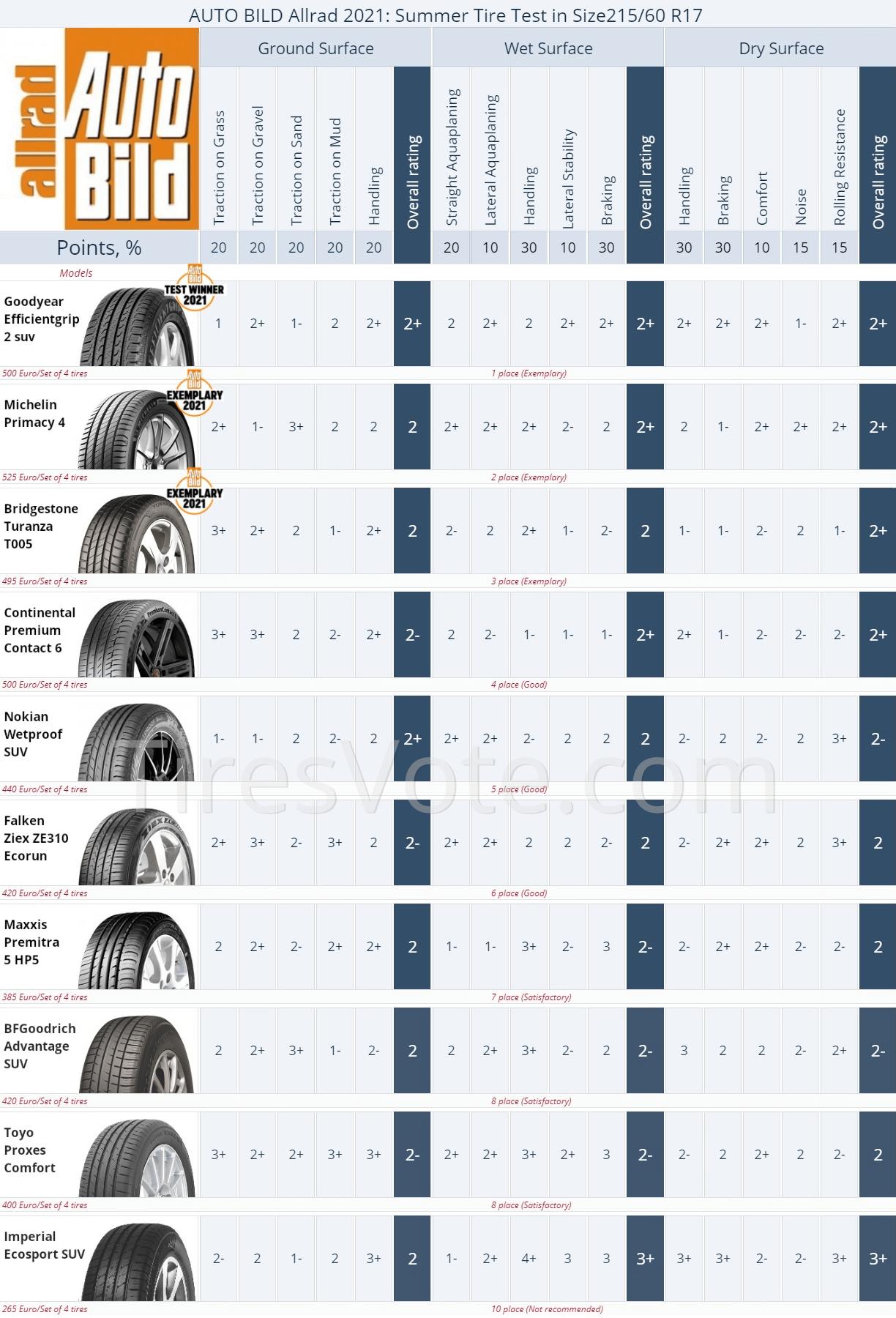 225/60R17 Summer Tire Test Results, Auto Bild Allrad 2021