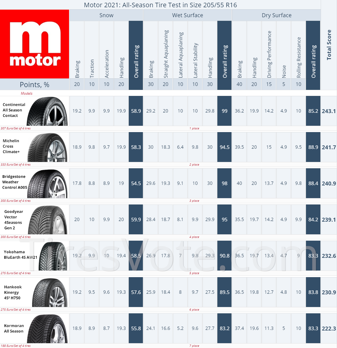 All-Season tire test summary Motor R16, 2020. Places 1–7. Click to enlarge.