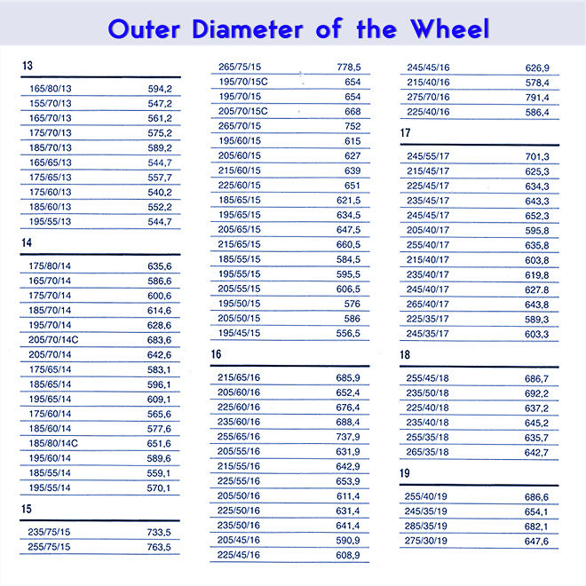Outer Diameter of the Wheel