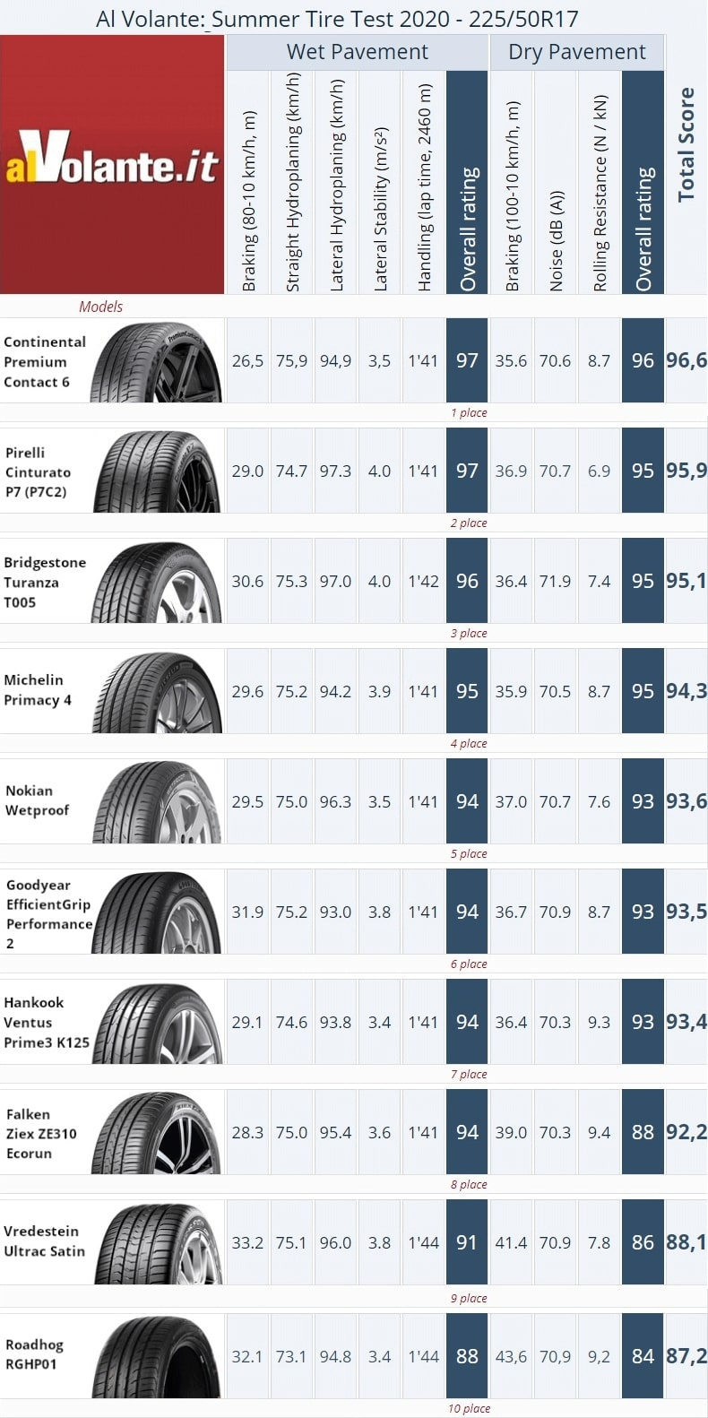 Summer Tire Test Summary 2020. Al Volante.Places 1–10.