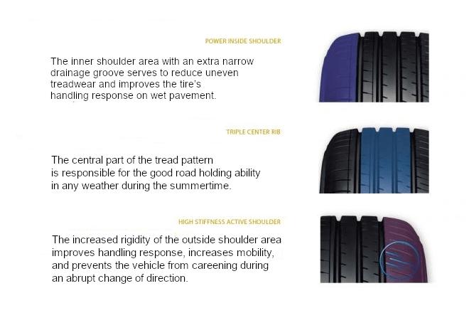 The key features ofYokohama BluEarth-XT AE61 tread design