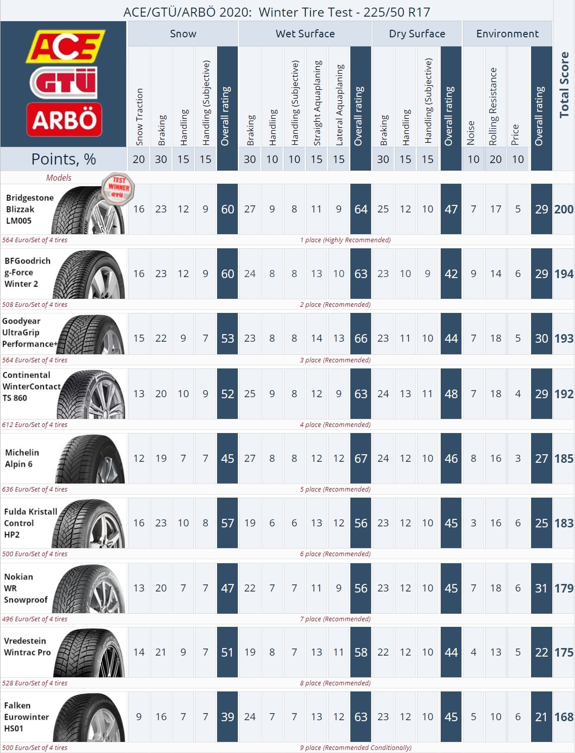 Result summary of the 225/50 R17 winter tire test 2020. ACE, GTÜ, ARBÖ. Click to enlarge.