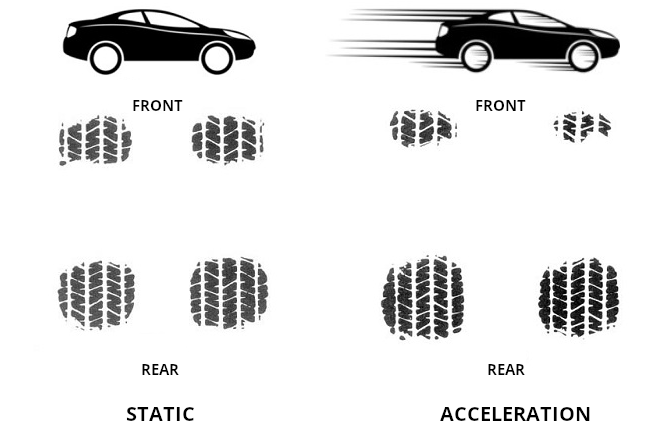 During sharp acceleration, the total area ofcontact patches isredistributed tothe rear axle.