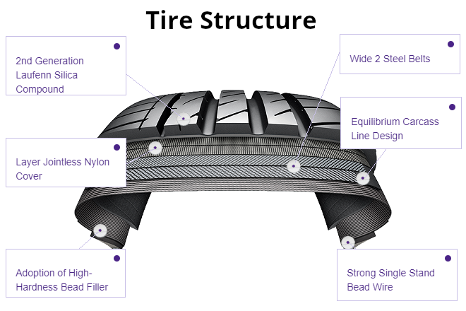 Tire Structure: Laufenn S FIT EQ+