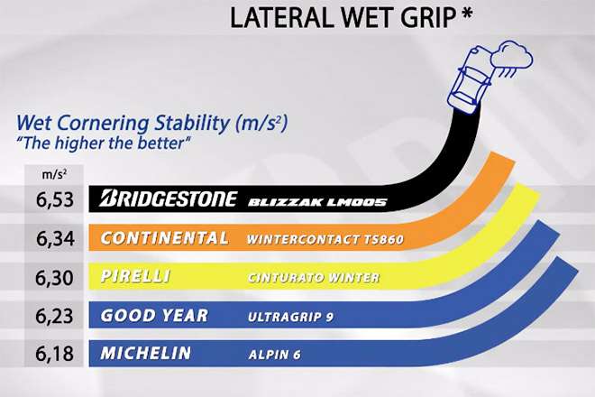 Lateral wet grip