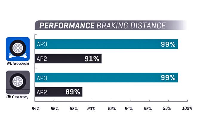 Dry / Wet braking (comparison)