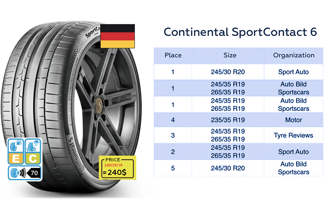 Continental SportContact 6 test results