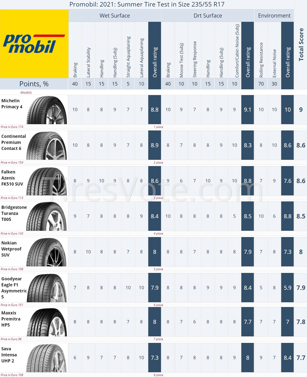 Commercial Summer Tire Test Summary, Promobil 235/55R17, 2021. Places 1–8. Click to enlarge.