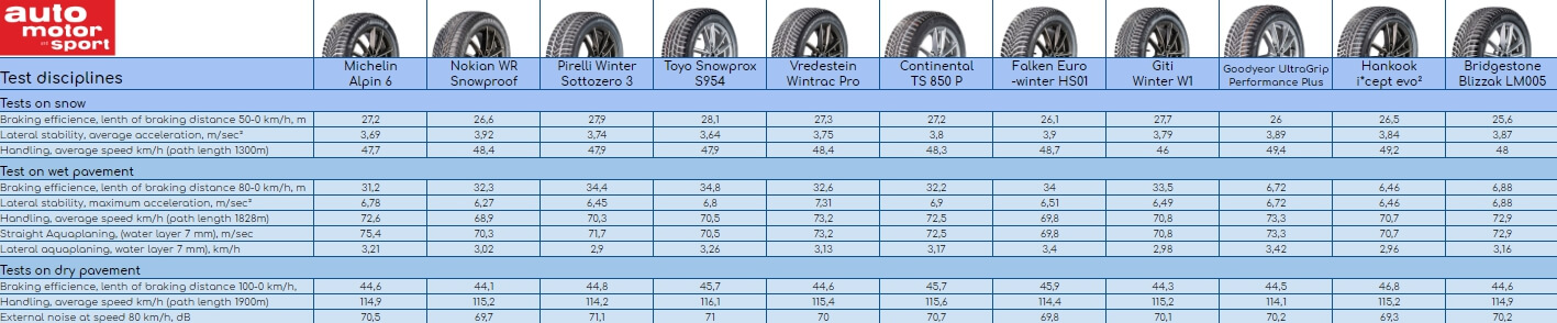 Results of 215/55 R17 winter tire test. Auto Motor und Sport, 2019. Places 1–11.