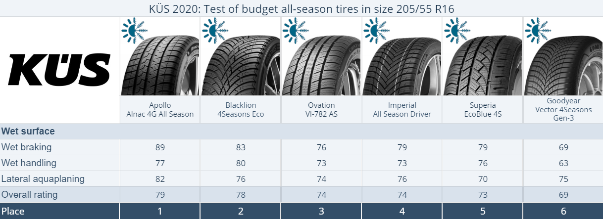 Budget All-Season tire test summary KÜS R16, 2020. Places 1–6. Click to enlarge.