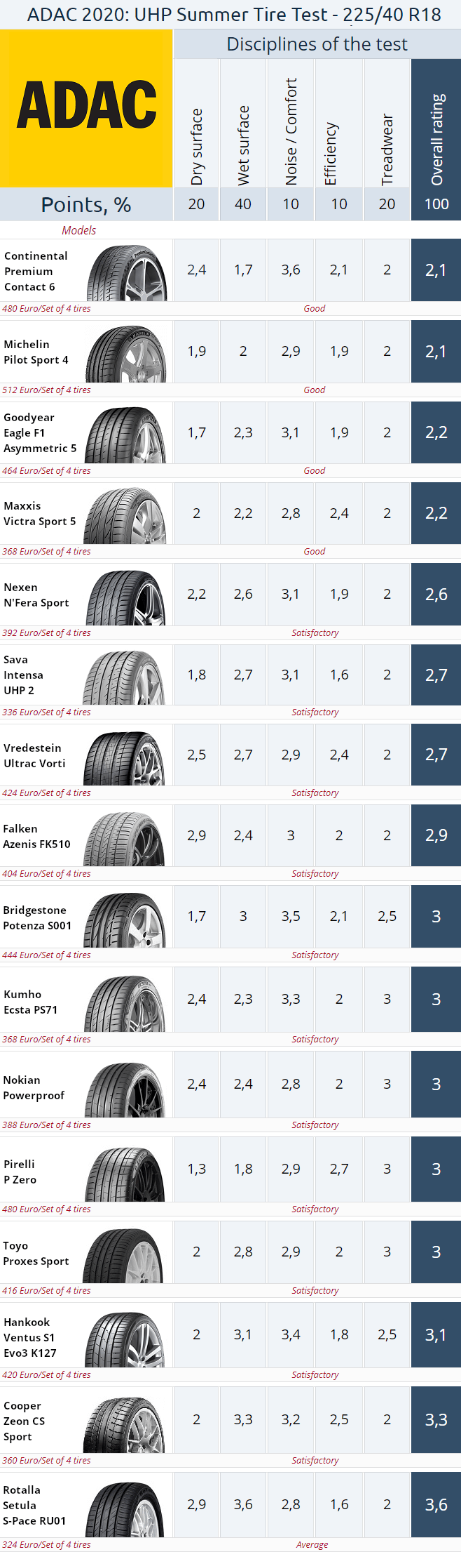 Result summary. ADAC 225/40 R18 UHP Summer Tire Test 2020
