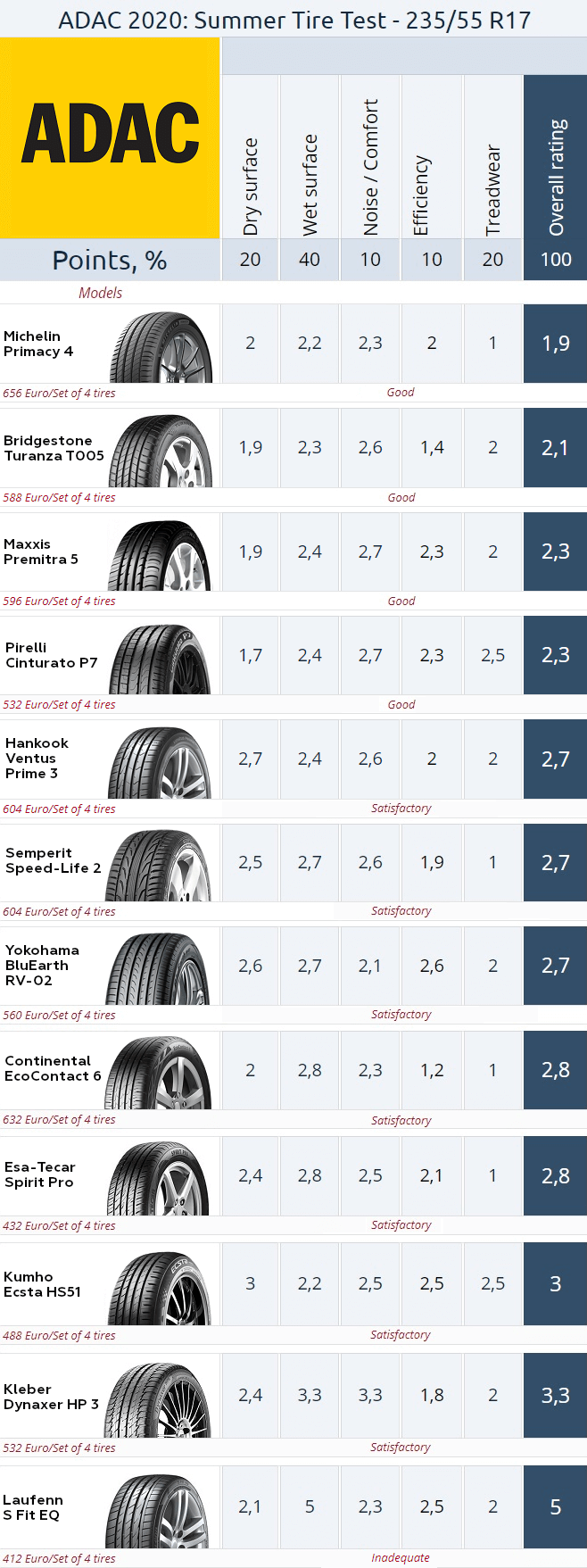 Result summary. ADAC 235/55 R17 Summer Tire Test 2020 (click to enlarge)