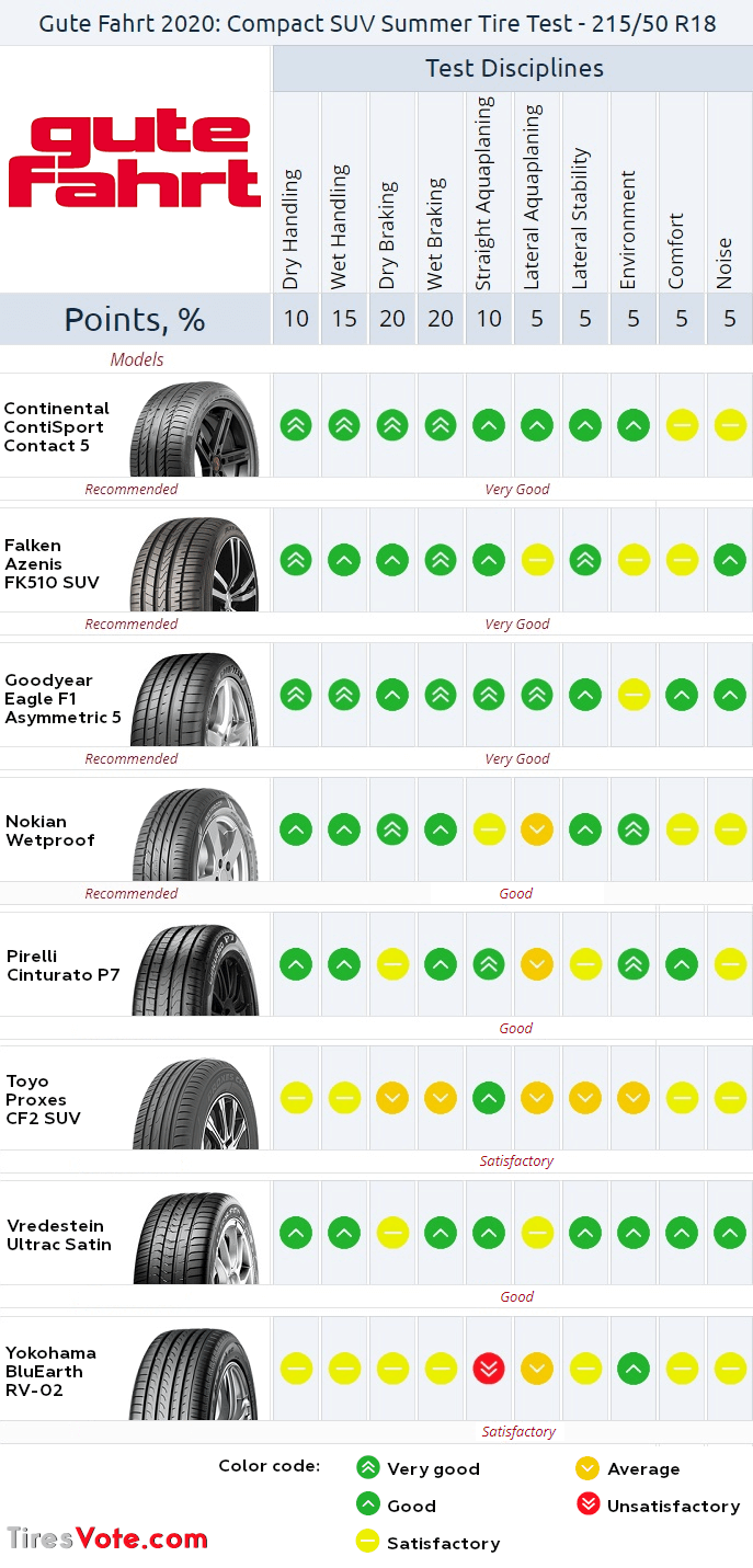 Summary of GuteFahrt summer tire test 2020. Click to enlarge.