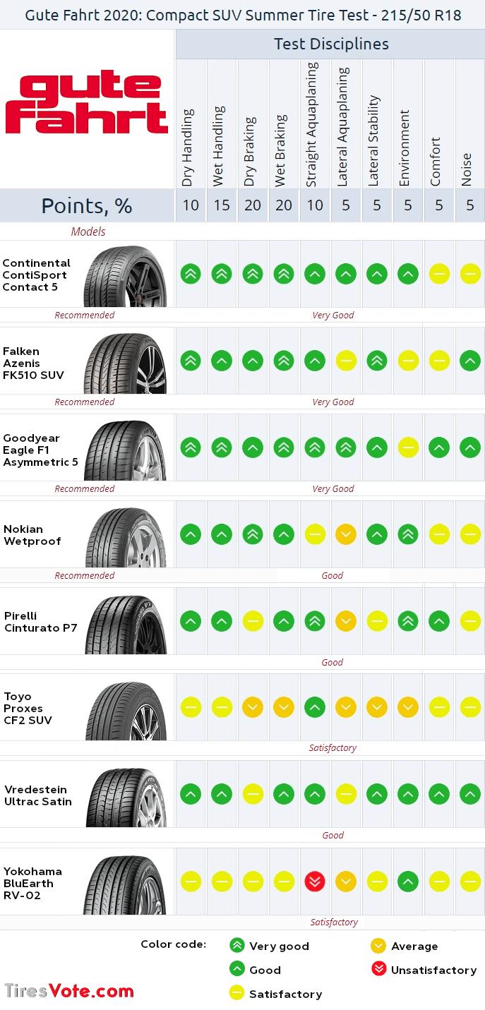 Summary ofGuteFahrt summer tire test 2020. Click toenlarge.
