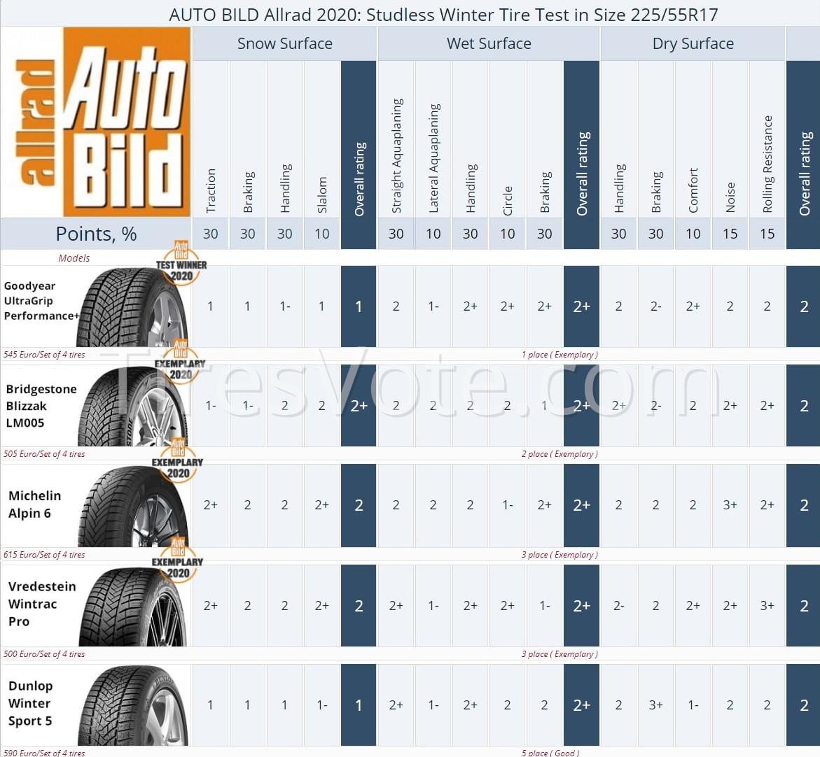 Winter tire test summary Auto Bild Allrad, 2020. Places 1–5. Click to enlarge.