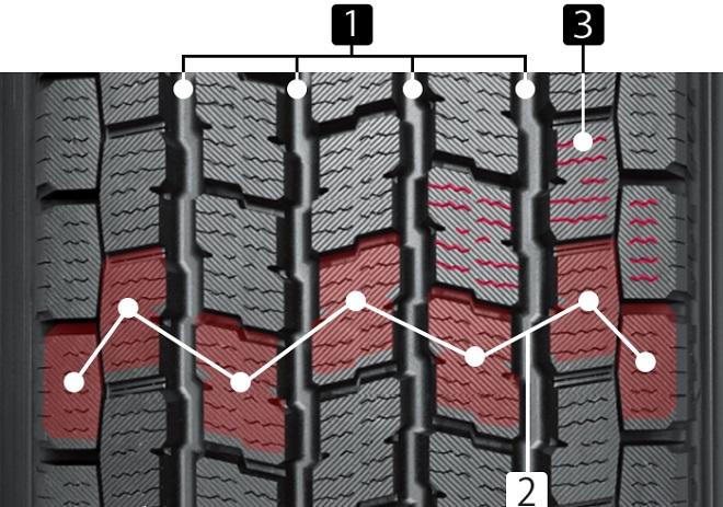 The key features of Yokohama iG91 tread design
