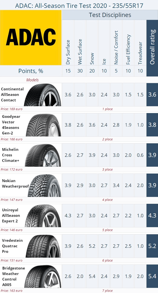 Result summary. ADAC 235/55 R17 All-Season Tire Test 2020 (click to enlarge)