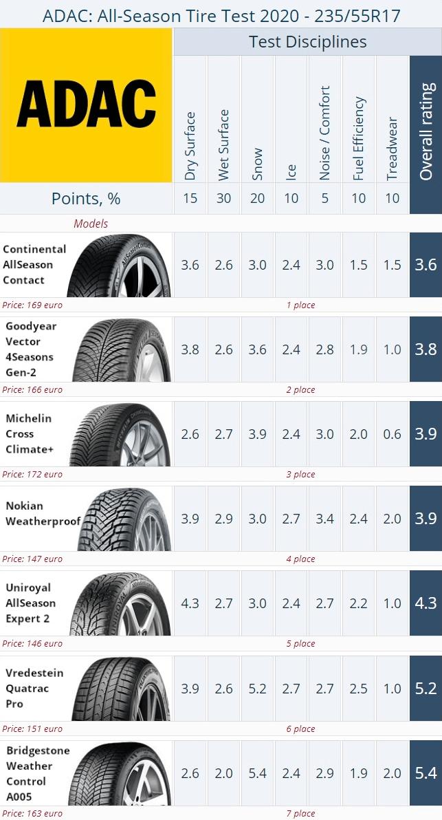 Result summary. ADAC 235/55 R17 All-Season Tire Test 2020 (click toenlarge)