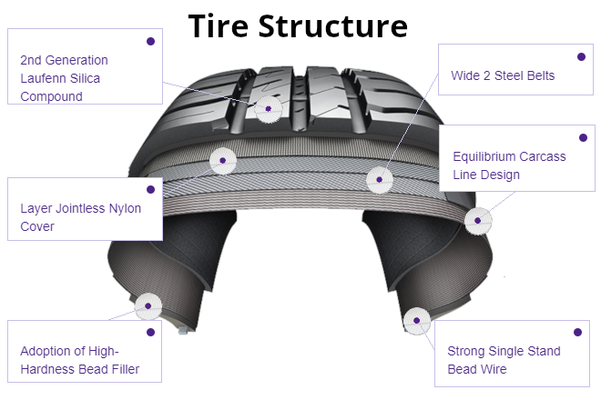 Tire Structure: Laufenn G FIT EQ+