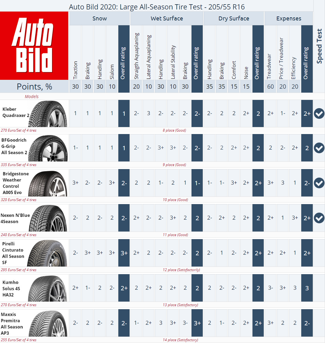 Ranking of all-season tires 2020/2021, Auto Bild 2020 test, size 205/55R16. Places 8–14. Click to enlarge.