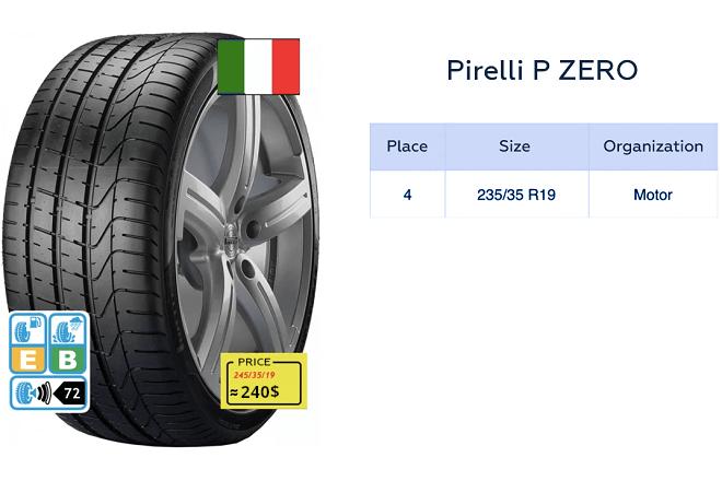 Pirelli PZero test results