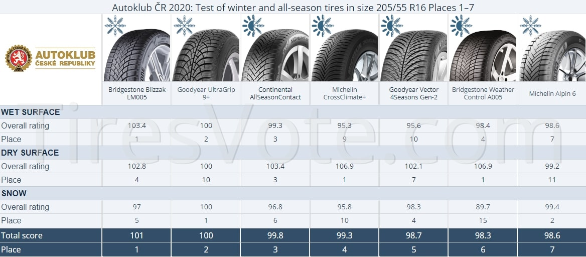 Autoklub ČR 2020: Test of winter and all-season tires in size 205/55 R16 Places 1–7.