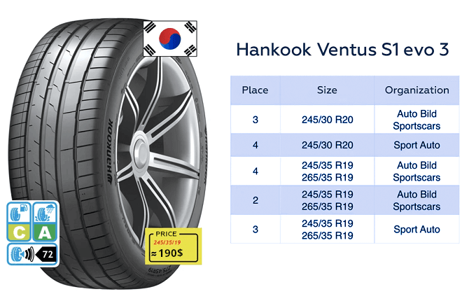 Hankook Ventus S1 evo 3 test results
